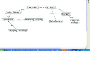 Sales and Marketing Conceptual Map